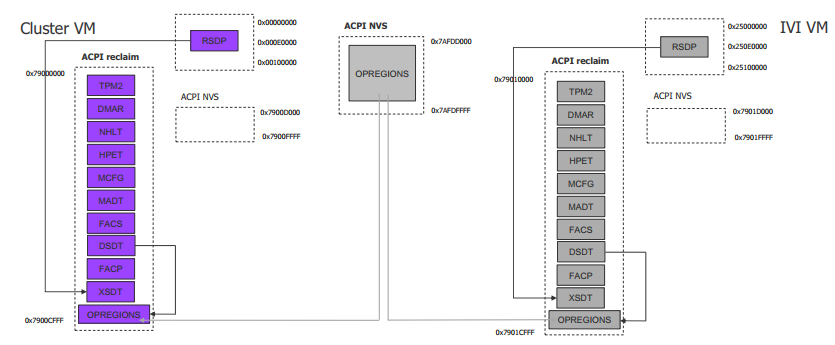 Device Model high-level design — Project ACRN™ v 0 7