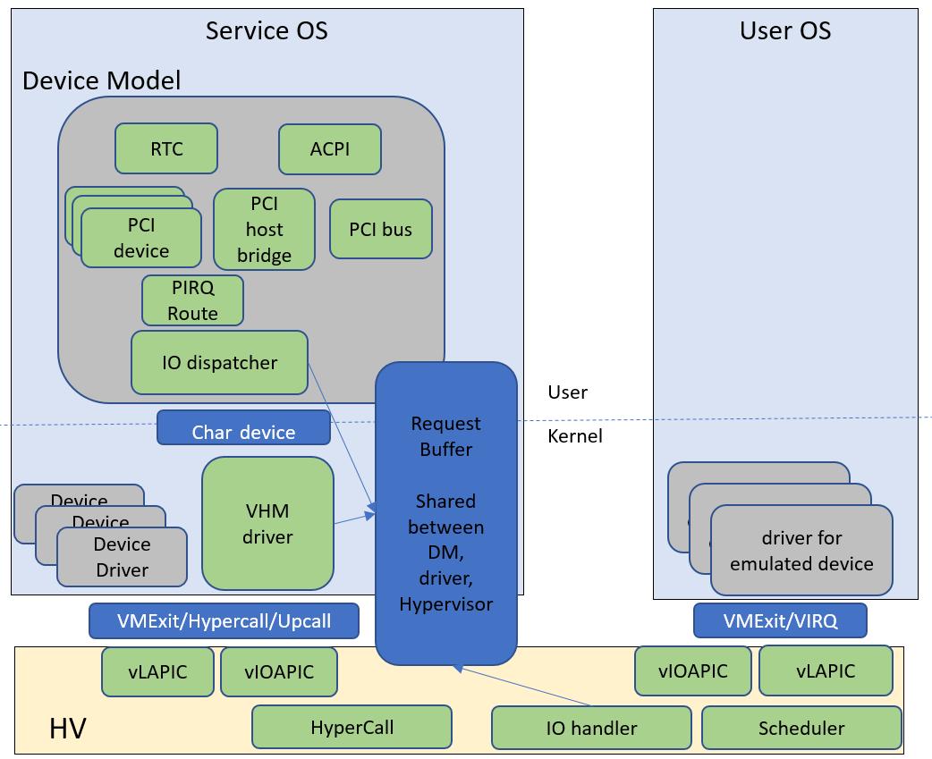 Device Model high-level design — Project ACRN™ v 0 7