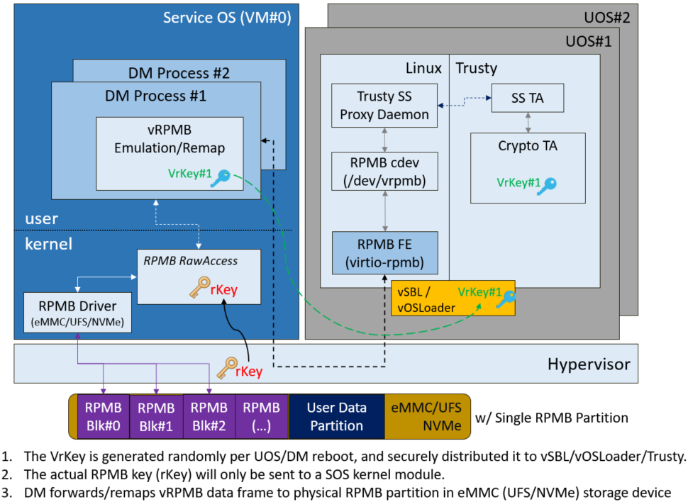 Trusty and Security Services in ACRN — Project ACRN™ v 0 8 documentation