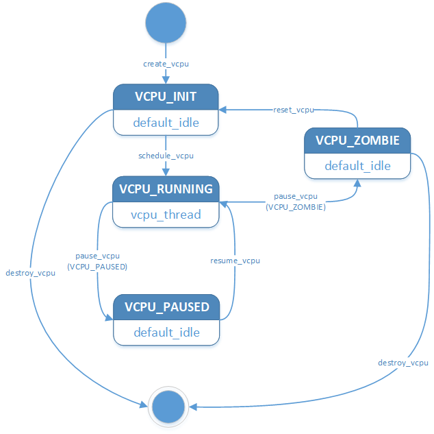 CPU Virtualization — Project ACRN™ v 1 0 documentation