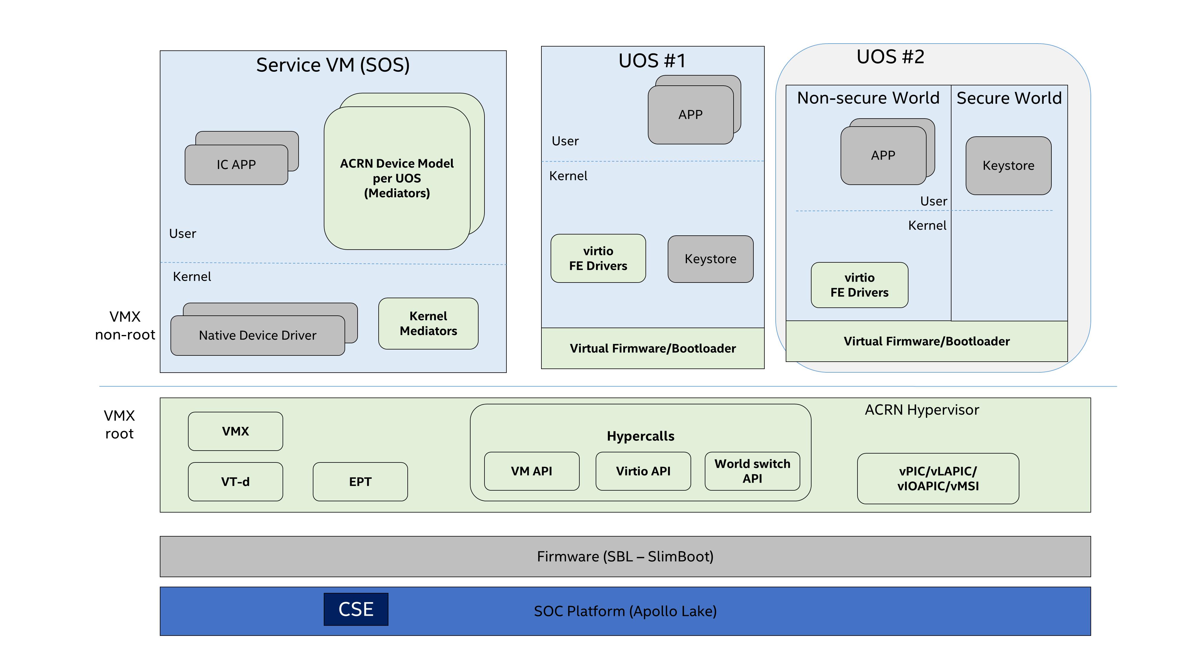 Security high-level design — Project ACRN™ v 1 0 documentation
