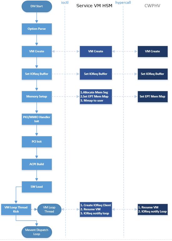 Device Model high-level design — Project ACRN™ v 1 3