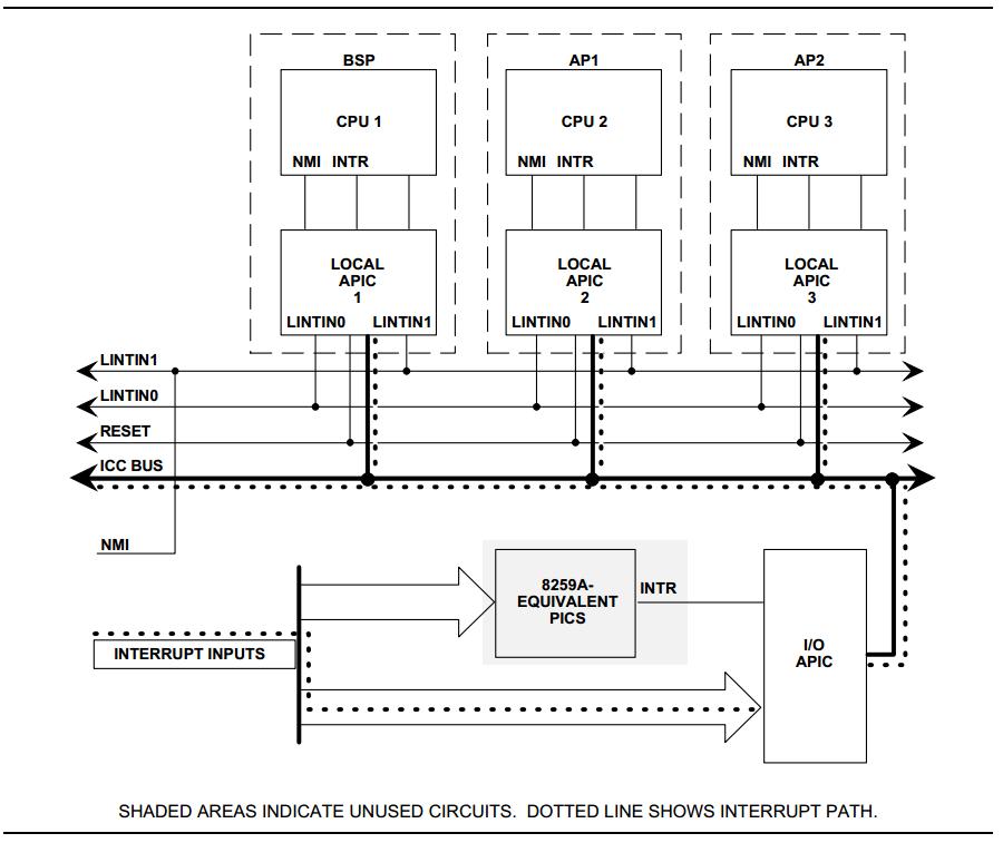 Physical Interrupt high-level design — Project ACRN™ v 1 3
