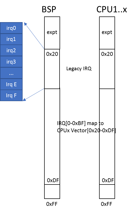 Physical Interrupt high-level design — Project ACRN™ v 1 2-unstable
