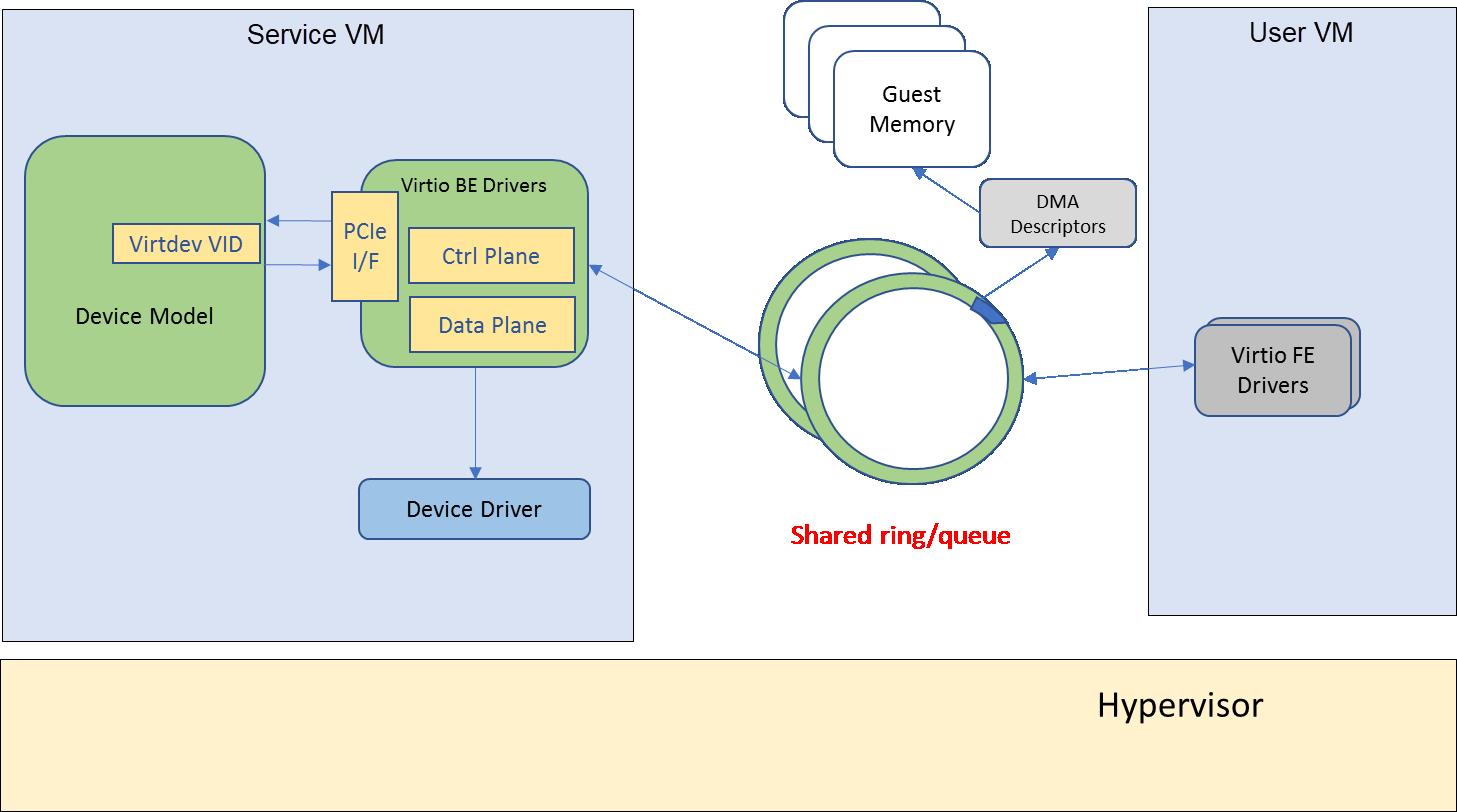 Virtio devices high-level design — Project ACRN™ v 1 3